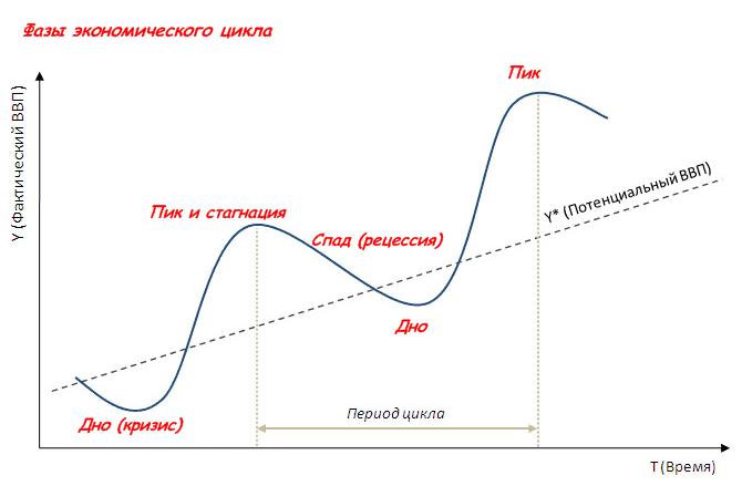 Стагфляция - определение. признаки и краткая характеристика стагфляции