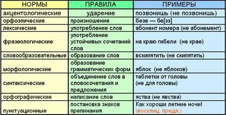 Что такое просторечие: примеры в русском языке