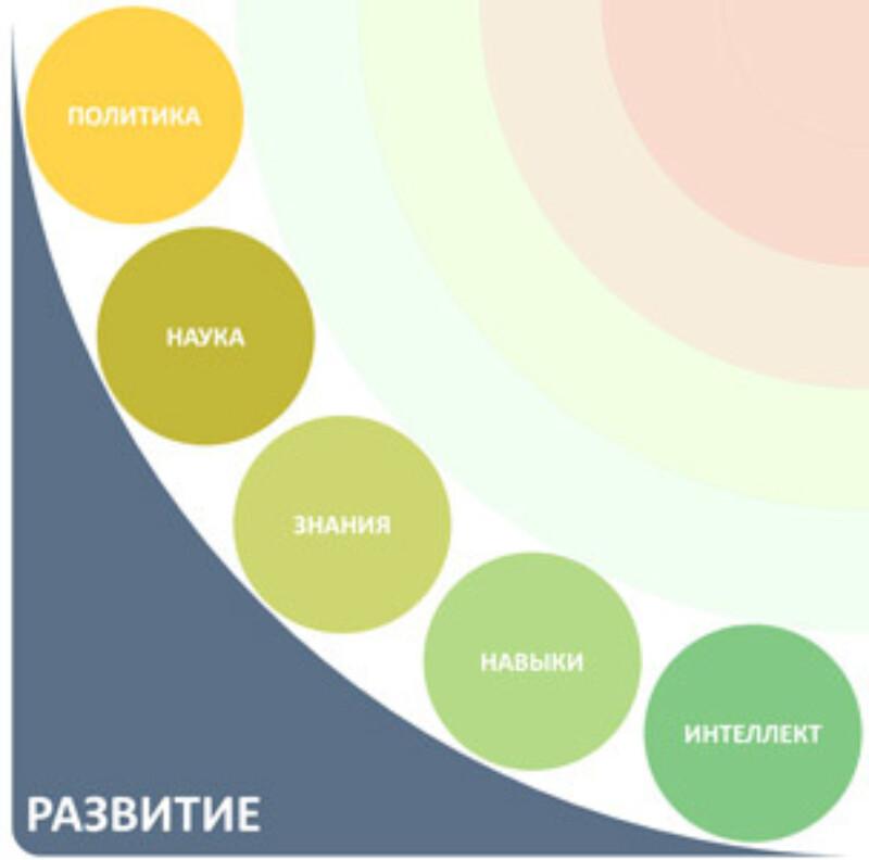 Сфера деятельности в резюме: примеры, как определить, резюме при смене сферы труда