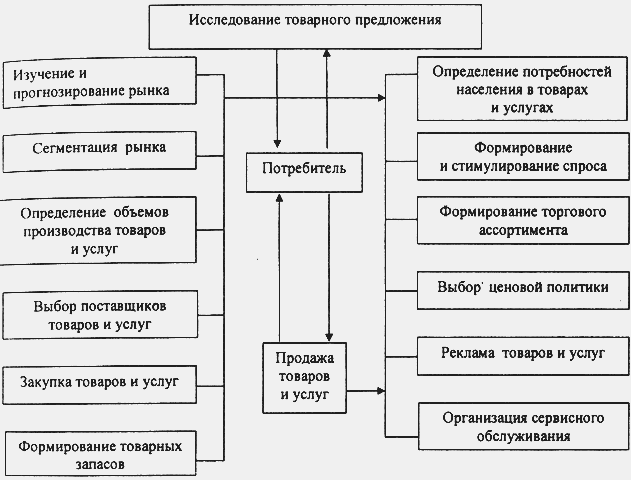 Коммерческие и некоммерческие организации: особенности и отличия