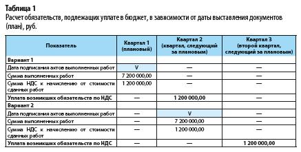 Расчет налоговой нагрузки в 2019 - 2020 годах (формула) - nalog-nalog.ru