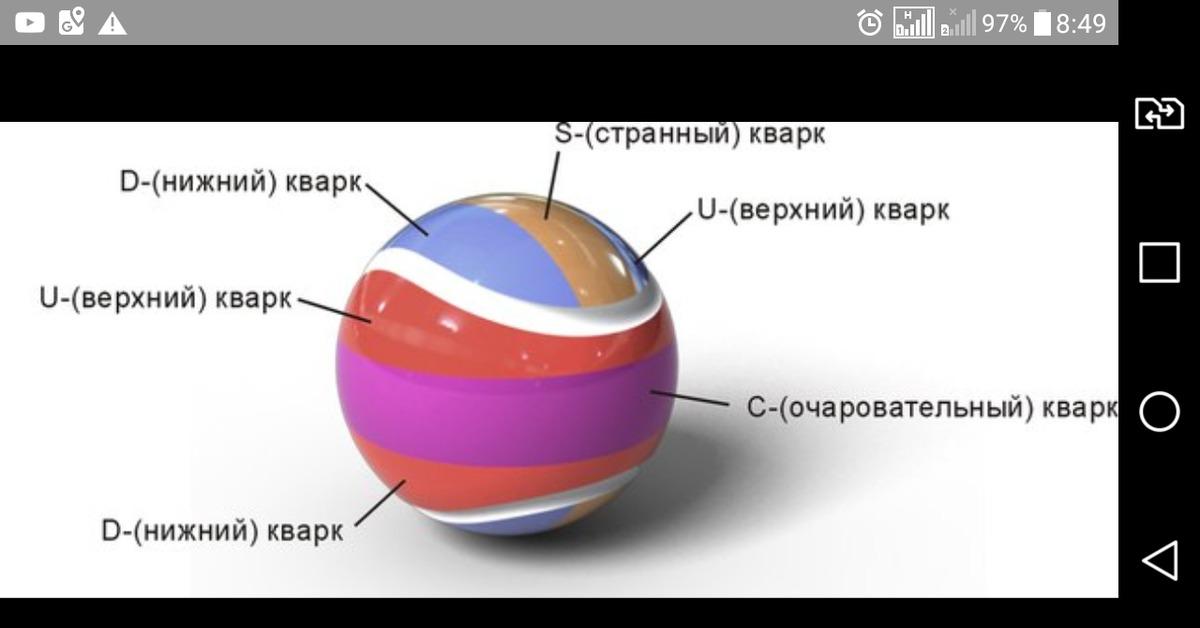 T-кварк — википедия. что такое t-кварк
