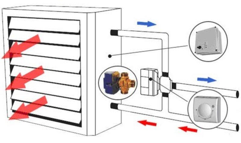 Как выбрать калорифер отопления: сравнение эффективности с радиаторами, принцип работы и технические характеристики водяных тепловентиляторов, лучшие модели и их цены