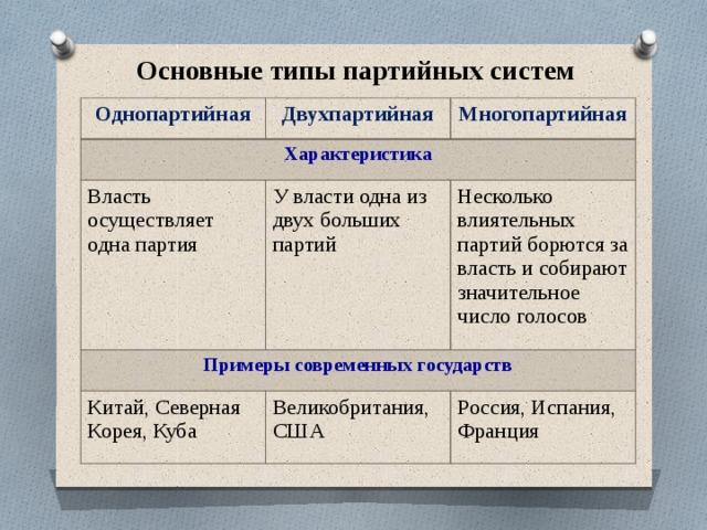 Партийные системы: однопартийная, двухпартийная, многопартийная система