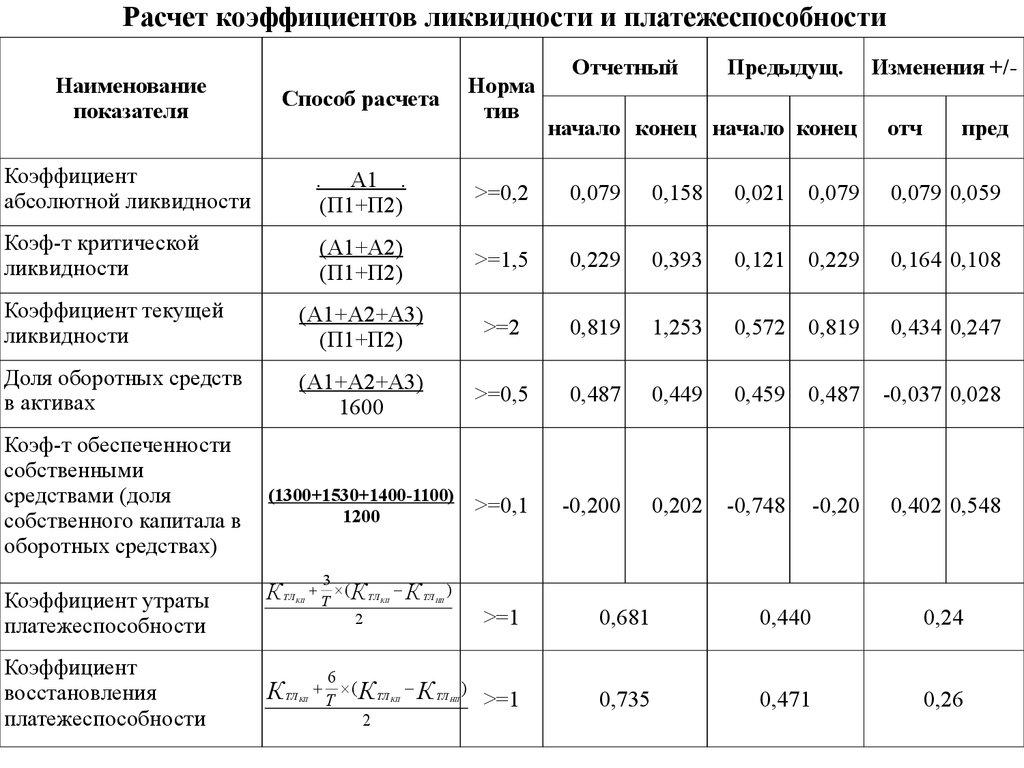 Что такое ликвидность и формула расчета её коэффициента