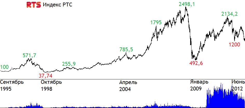 Rtsi | индекс ртс - что это такое, состав и график