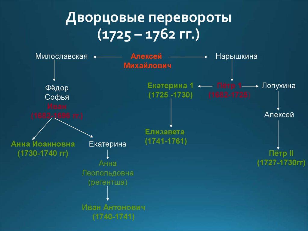 Причины, сущность и итоги дворцовых переворотов в россии