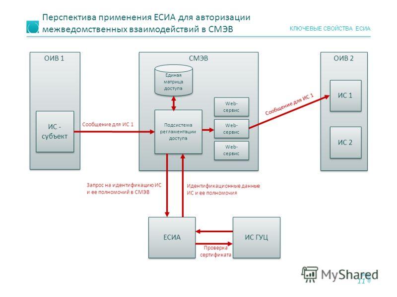 Госуслуги личный кабинет — вход — esia.gosuslugi.ru