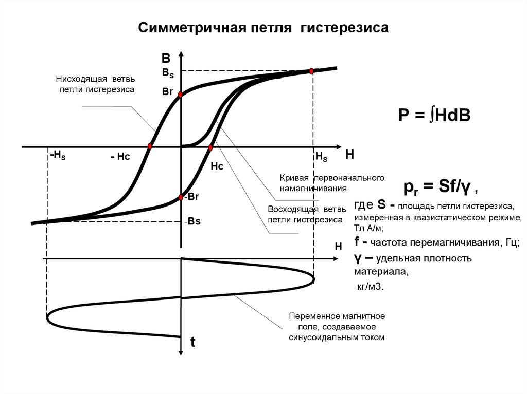 Определение понятия гистерезиса: особенности, применения в котлах