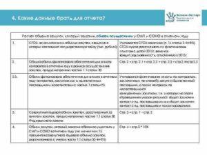 Смп банк: регистрация и вход в личный кабинет