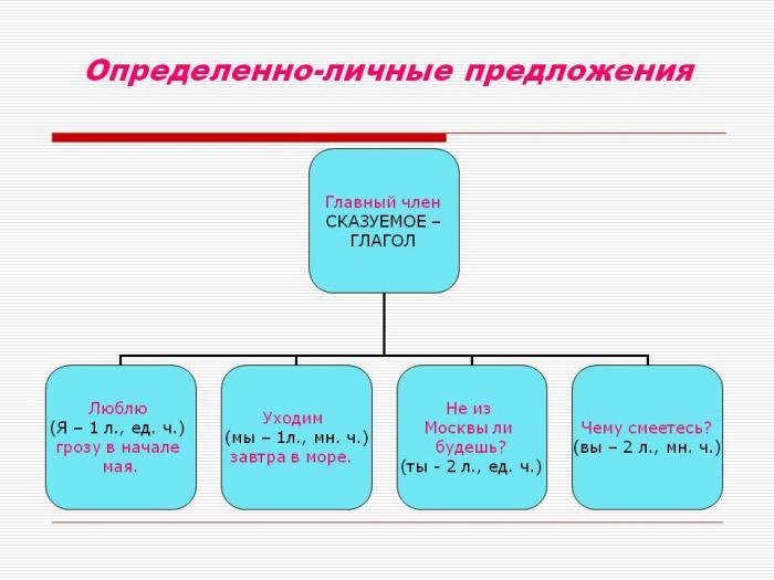 Виды простых предложений по наличию главным членов | русский язык
