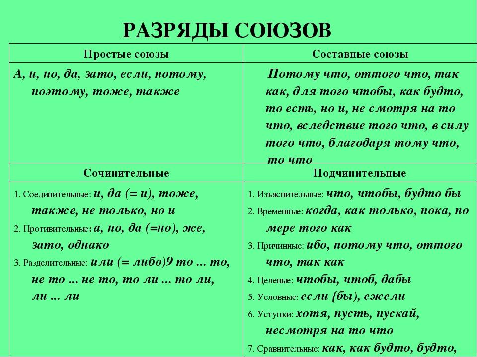 Подчинительные союзы – таблица с видами в русском языке