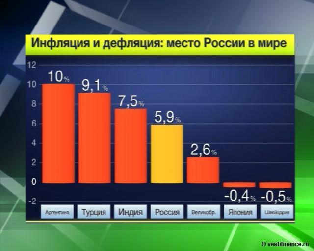 Что такое дефляция рубля и её вред для экономики