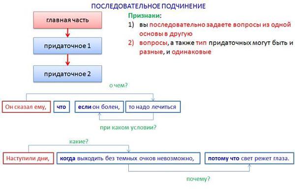 Сочинительная и подчинительная связь в сложном предложении: конкретные примеры | tvercult.ru