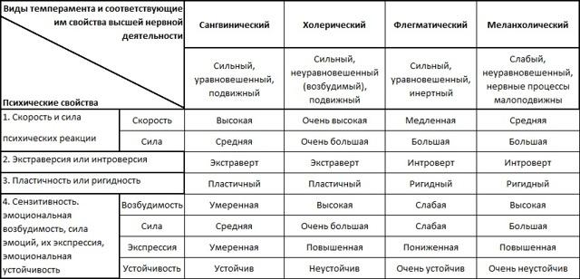 Сангвиник, флегматик, холерик, меланхолик - краткая характеристика
