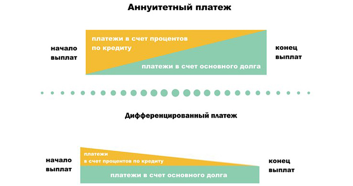Аннуитетный платеж. что такое аннуитетный график погашения кредита, формула аннуитета и пример расчета