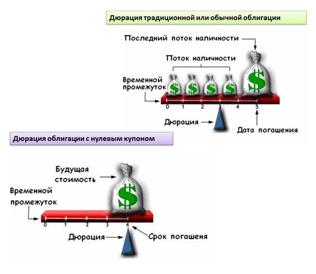 Дюрация облигации - что это такое простыми словами