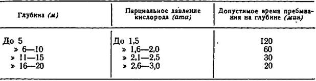Газовый состав крови: норма, отклонения, причины изменения показателей