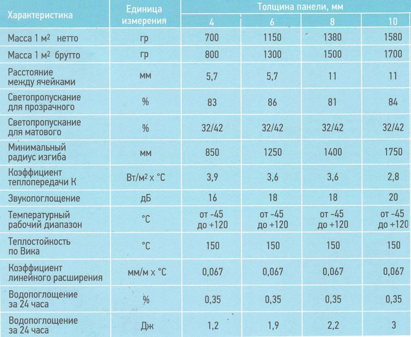 Поликарбонат: характеристики, свойства и применение