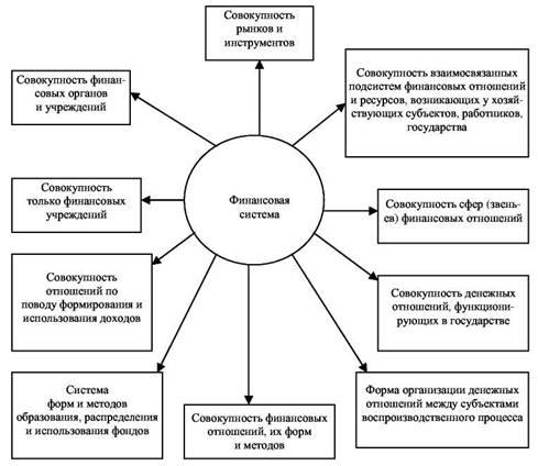 Лекция №2 финансовая система