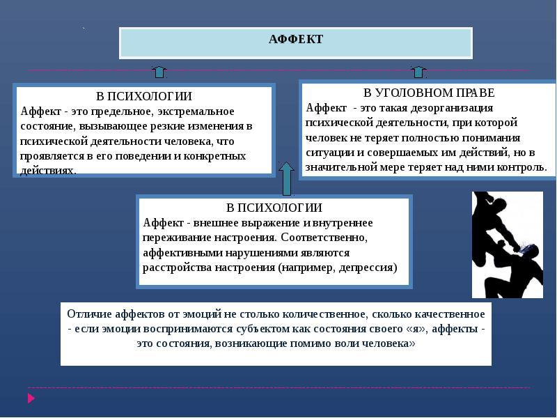 Состояние аффекта: что это в психологии, виды (патологическое, физиологическое), признаки, характеристика, вред