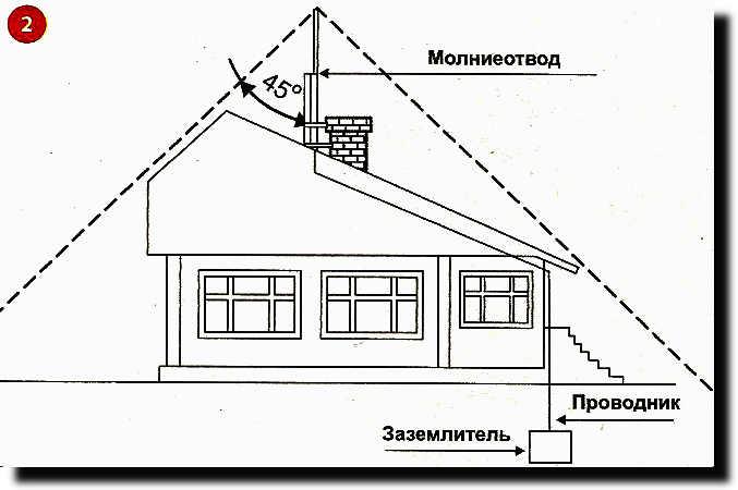 Что такое громоотвод | энциклопедия строительства  youspec