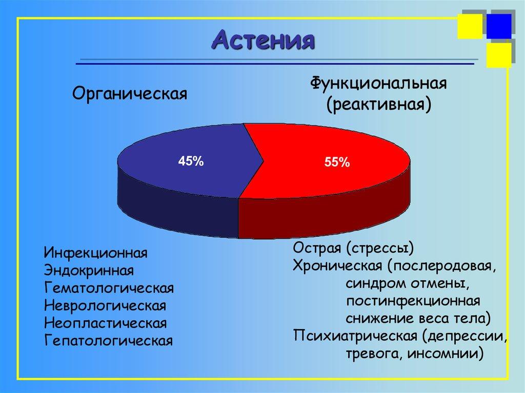 Астения (астенический синдром) | симптомы | диагностика | лечение - docdoc.ru