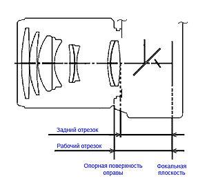 Передняя фокальная плоскость - линза  - большая энциклопедия нефти и газа, статья, страница 1