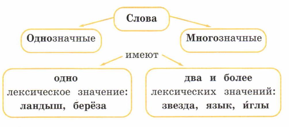 Многозначные слова. прямое и переносное значения | lampa - платформа для публикации учебных материалов