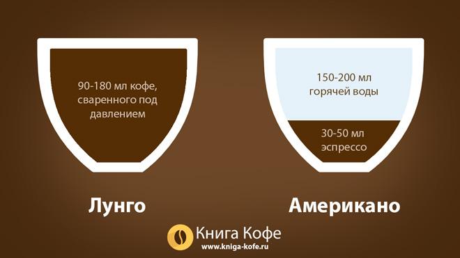 Что такое кофе американо?