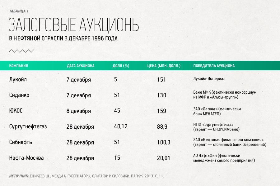 Залоговый аукцион: понятие, схема :: businessman.ru