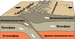 Семь крупнейших литосферных плит на карте мира. 7 самых больших литосферных плит на карте | интересные факты