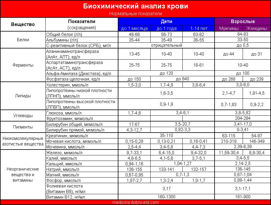 Rdw cv анализ крови норма