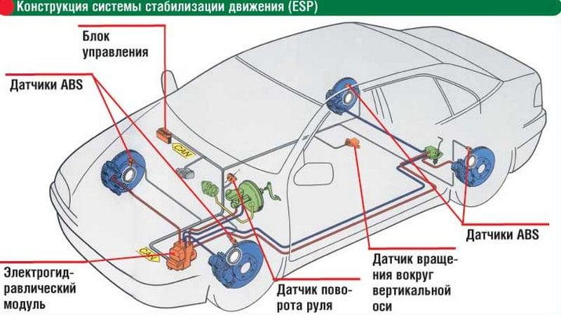 Что такое esp в машине