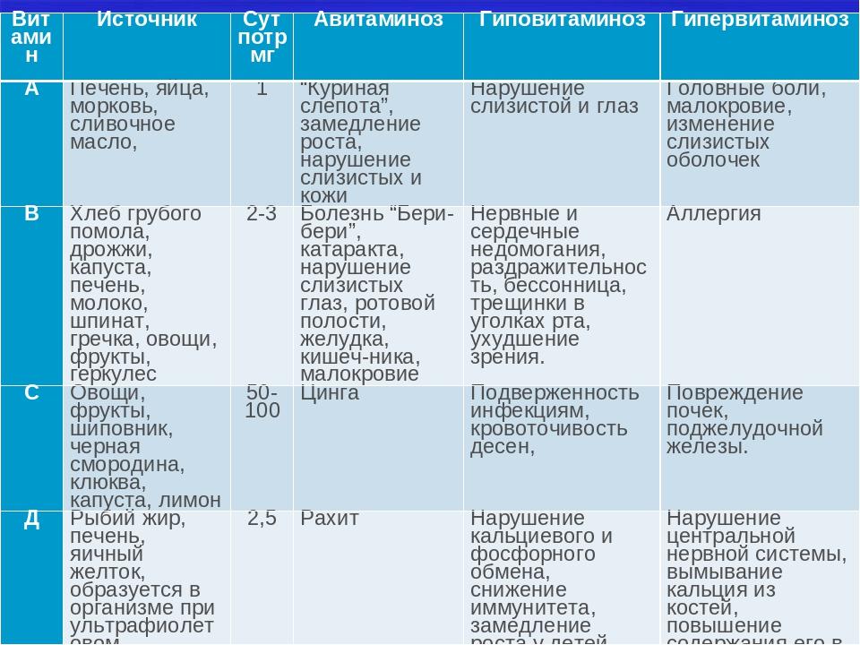 Авитаминоз и гиповитаминоз - основные различия
