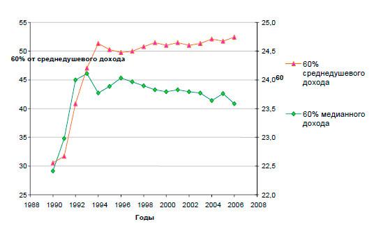 Среднедушевой доход населения в россии