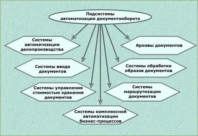 Электронный документооборот: понятие, применение, функции | zakupkihelp.ru