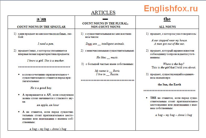 Определенный артикль в английском языке