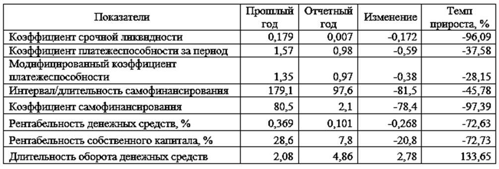 Показатели ликвидности – это… что такое показатели ликвидности: ликвидность предприятия, текущая, быстрая, абсолютная ликвидность, ликвидность рынка, ценных бумаг, денег и банка, чистый оборотный капитал.