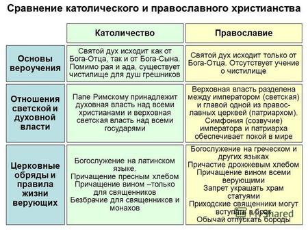 Протестанты - это кто такие? католики и протестанты. протестанты в россии