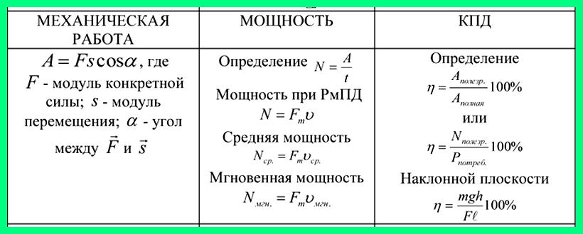 Т. простые механизмы — physbook