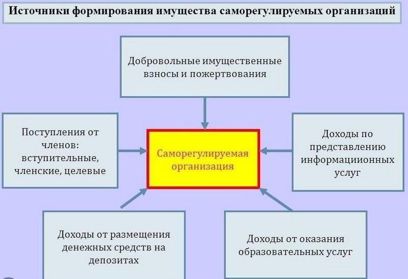 Сро: расшифровка, функции, ответственность и допуск сро