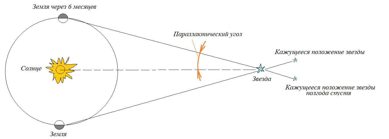 Параллакс - википедия