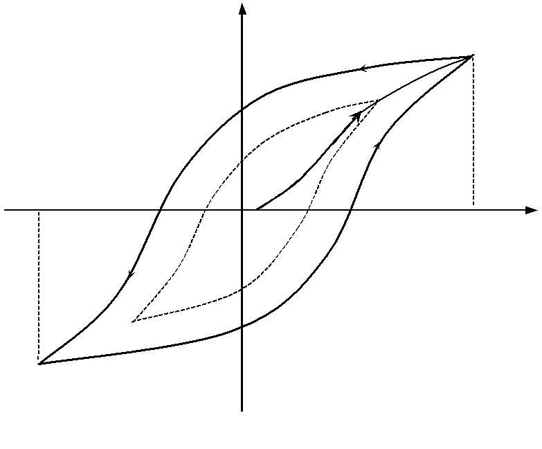Что такое магнитный гистерезис, кривые магнитного намагничивания