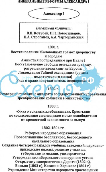 Правление александра первого. негласный комитет