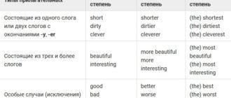Степени сравнения имен прилагательных и их образование. употребление степеней сравнения.