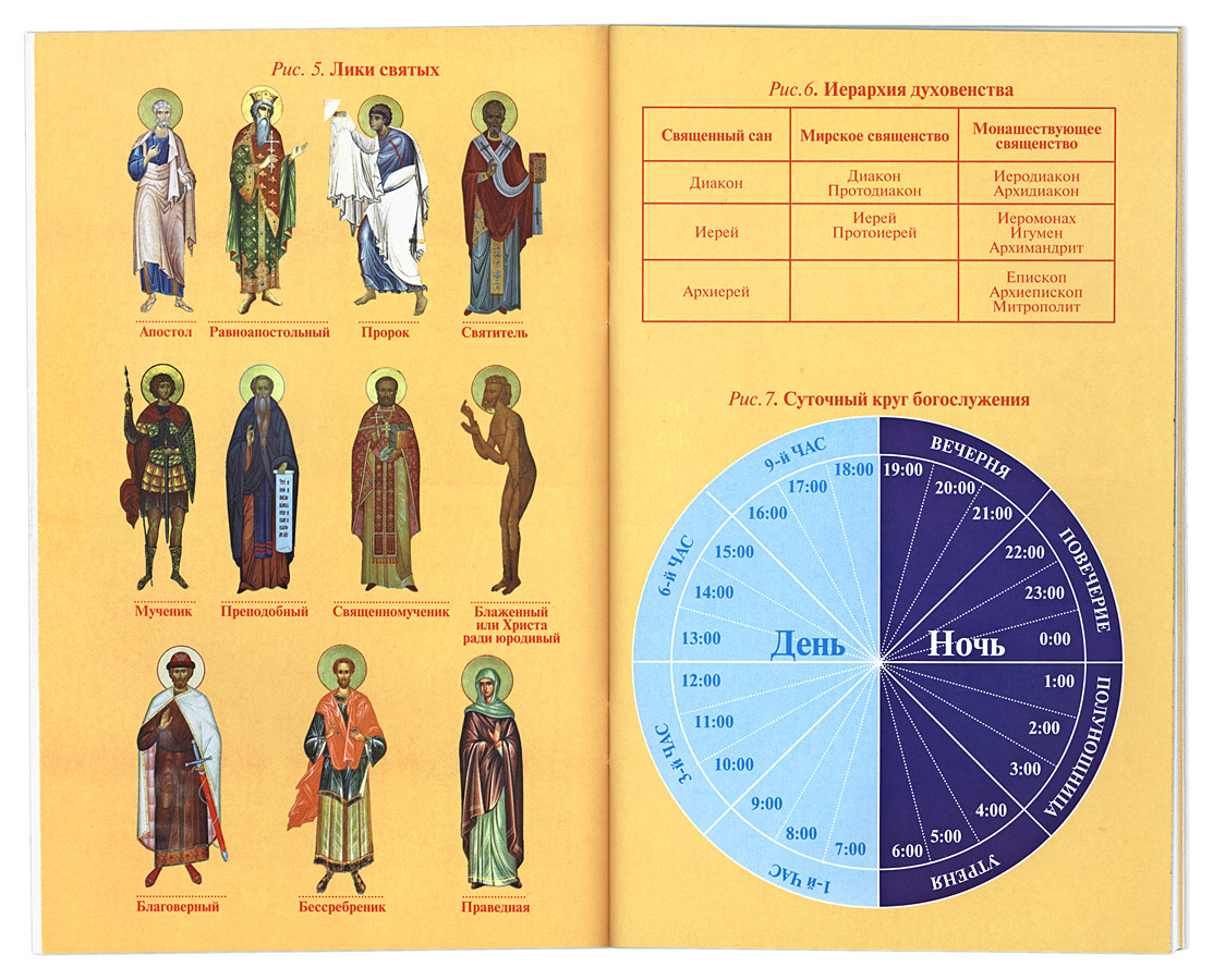 Как проходит литургия (теория) | vcerkvi.ru
