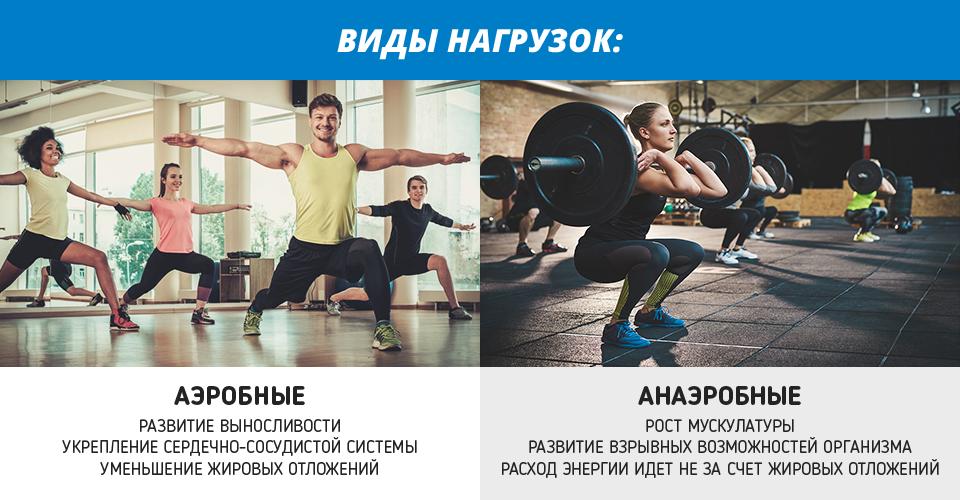 Аэробные и анаэробные тренировки - академия специалистов индустрии здоровья