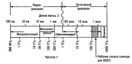 Спектр солнечного излучения: описание, особенности и интересные факты