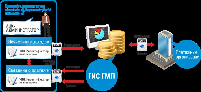Государственная информационная система о государственных и муниципальных платежах (гис гмп)